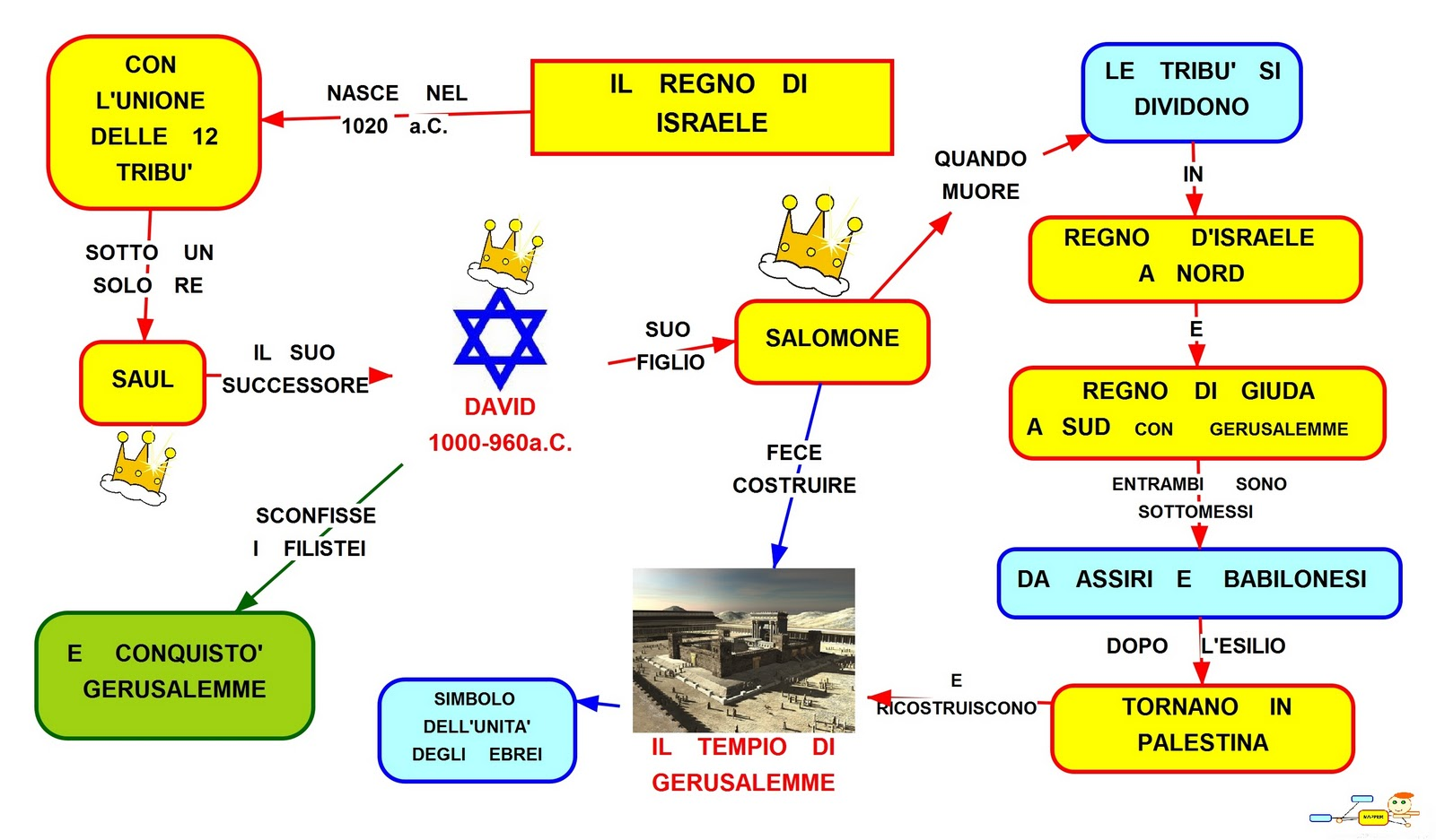 I re di israele